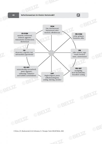 CBASP: Verhaltensweisen im Kiesler-Kreismodell