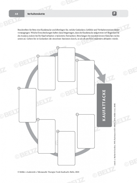 Kaufsucht: Verhaltenskette – Arbeitsblatt für Patienten