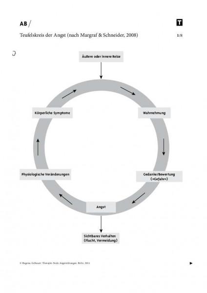 Angststörungen: Teufelskreis der Angst (nach Margraf & Schneider)