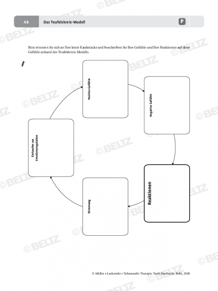 Kaufsucht: Das Teufelskreis-Modell