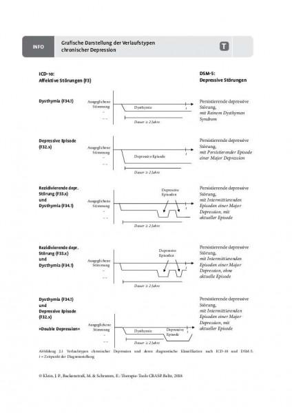 CBASP: Grafische Darstellung der Verlaufstypen chronischer Depression
