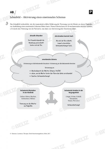 Emotionsregulation: Schaubild – Aktivierung eines emotionalen Schemas