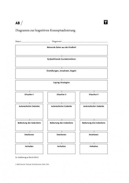 Psychosen: Diagramm zur kognitiven Konzeptualisierung