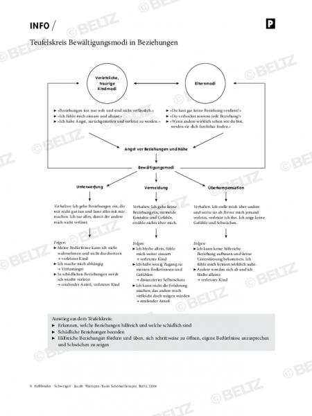 Schematherapie: Teufelskreis Bewältigungsmodi in Beziehungen