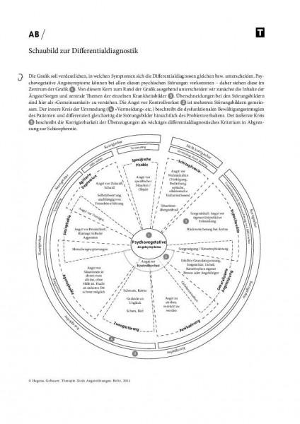 Schaubild zur Differentialdiagnostik von Angststörungen